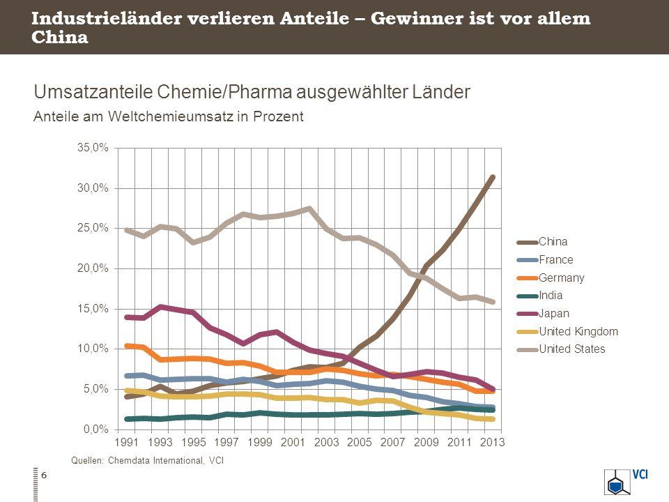 Industrieländer verlieren Anteile – Gewinner ist vor allem China Umsatzanteile Chemie/Pharma ausgewählter Länder Anteile am Weltchemieumsatz in Prozent 6 Quellen: Chemdata International, VCI