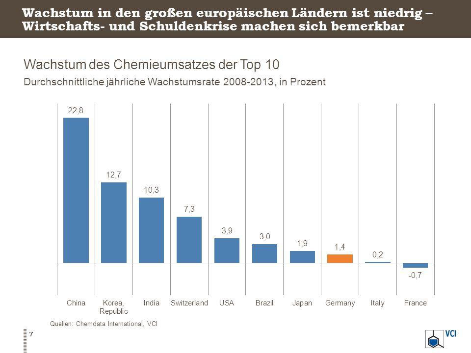 Wachstum in den großen europäischen Ländern ist niedrig – Wirtschafts- und Schuldenkrise machen sich bemerkbar Wachstum des Chemieumsatzes der Top 10 Durchschnittliche jährliche Wachstumsrate 2008-2013, in Prozent 7 Quellen: Chemdata International, VCI