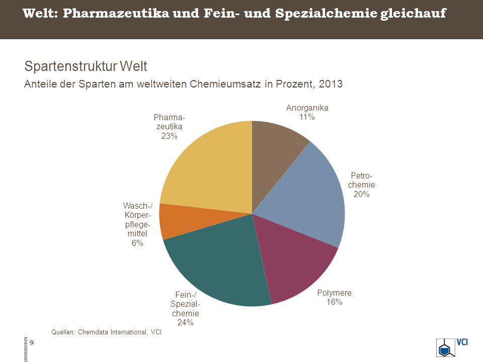 Welt: Pharmazeutika und Fein- und Spezialchemie gleichauf Spartenstruktur Welt Anteile der Sparten am weltweiten Chemieumsatz in Prozent, 2013 9 Quellen: Chemdata International, VCI