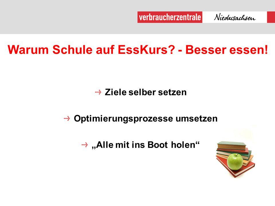 """Warum Schule auf EssKurs? - Besser essen! Ziele selber setzen Optimierungsprozesse umsetzen """"Alle mit ins Boot holen"""""""