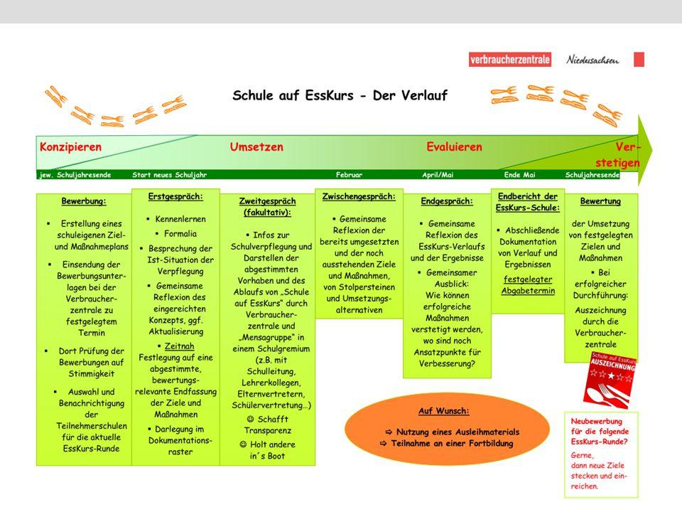 Die Dokumentation 1.Angaben zur Schule 2.EssKurs-Prozess: Zieler- reichung und Ergebnisse 3.Freiwillige Reflektion 4.Fazit und Ausblick 5.Anlagen zur Dokumentation