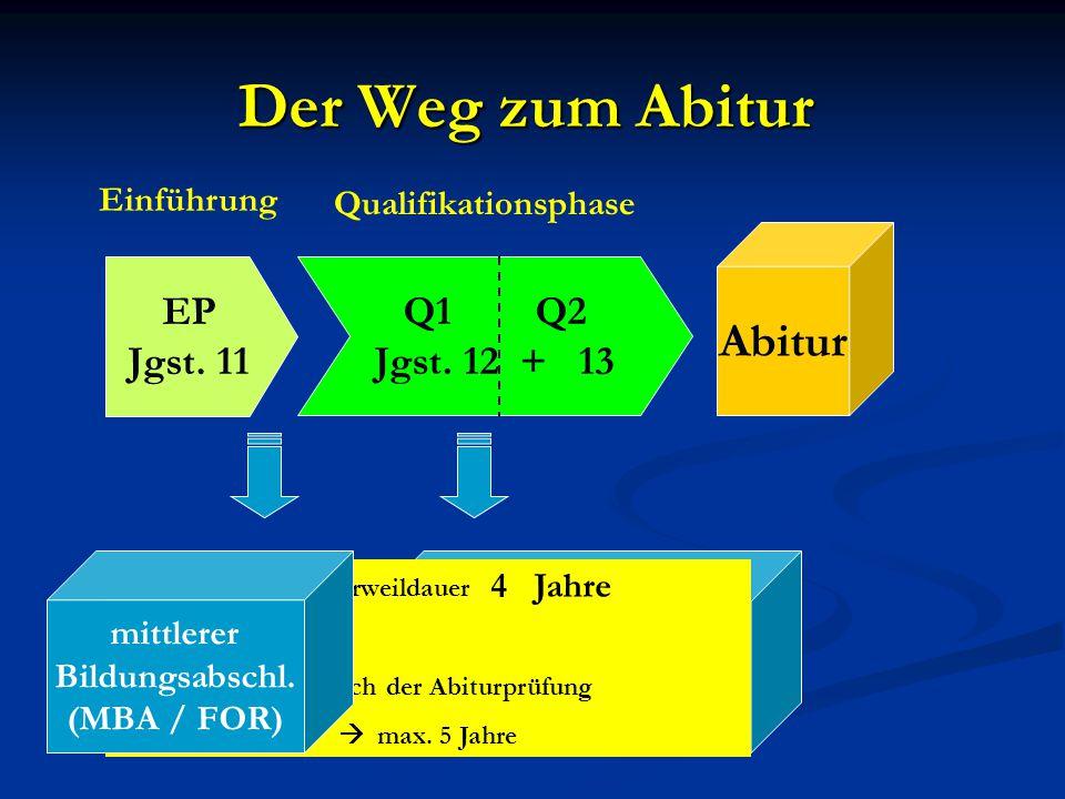 Der Weg zum Abitur EP Jgst. 11 Q1 Q2 Jgst. 12 + 13 Einführung Qualifikationsphase Fachhoch- schulreife (FHR) (schul. Teil, zzgl. Ausbildung bzw. Prakt