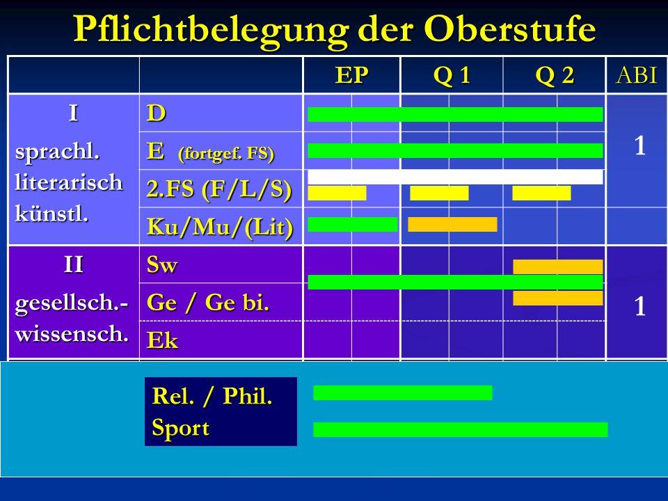 Pflichtbelegung der Oberstufe EP Q 1 Q 2 ABI I sprachl. literarisch künstl. D E (fortgef. FS) 2.FS (F/L/S) Ku/Mu/(Lit) II gesellsch.- wissensch. Sw Ge