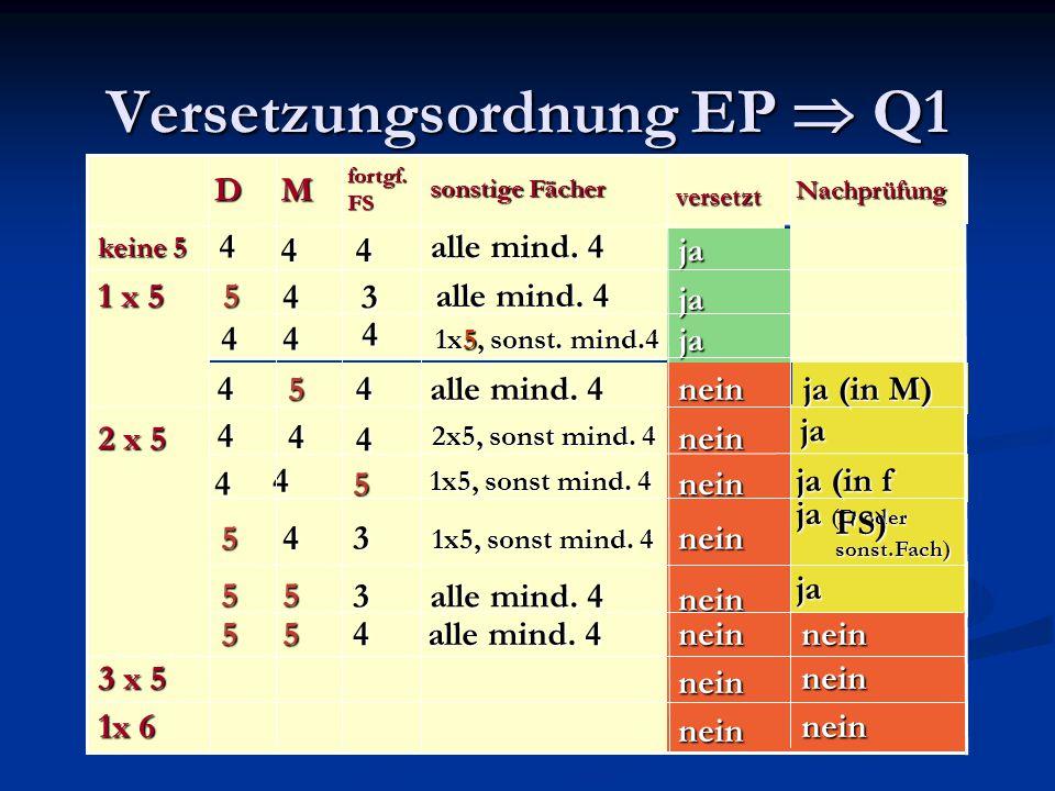 Versetzungsordnung EP  Q1 Nachprüfung sonstige Fächer fortgf.FSMDversetzt alle mind. 4 444 keine 5 ja 1x5, sonst. mind.4 4 44 alle mind. 4 34 5 1 x 5