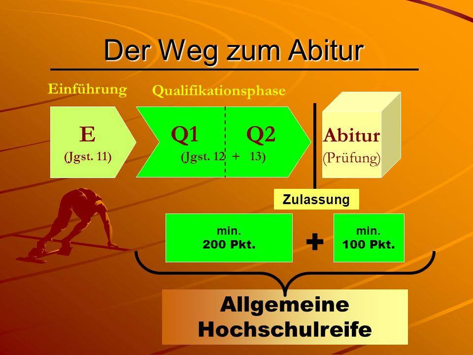 Der Weg zum Abitur E (Jgst. 11) Q1 Q2 (Jgst. 12 + 13) Einführung Qualifikationsphase Abitur (Prüfung) Zulassung min. 200 Pkt. min. 100 Pkt. Allgemeine