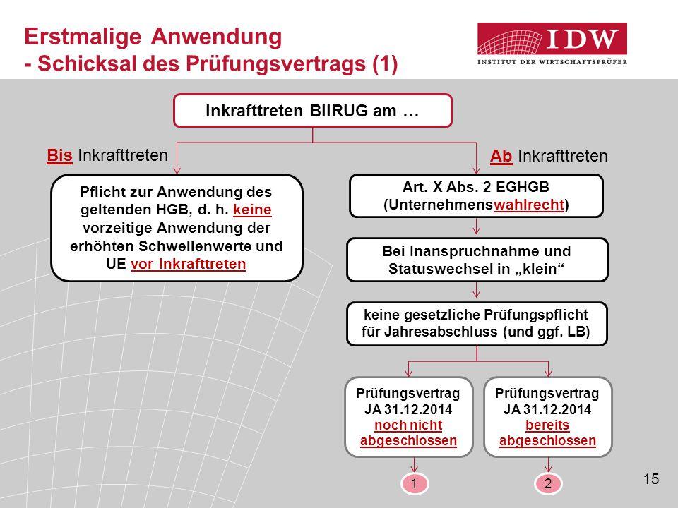 15 Erstmalige Anwendung - Schicksal des Prüfungsvertrags (1) Inkrafttreten BilRUG am … Art. X Abs. 2 EGHGB (Unternehmenswahlrecht) Bei Inanspruchnahme