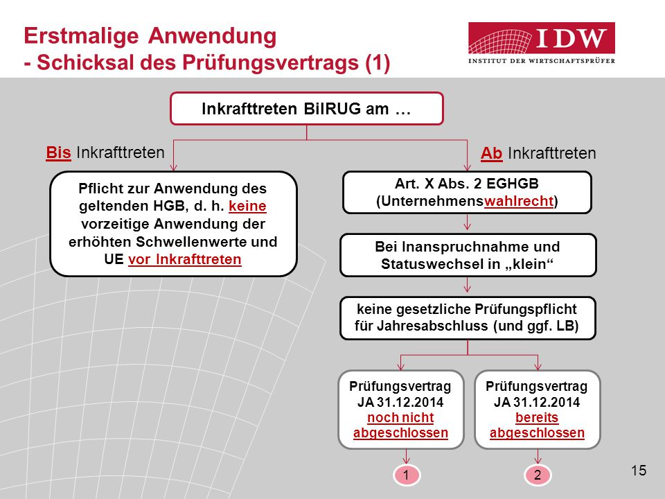 15 Erstmalige Anwendung - Schicksal des Prüfungsvertrags (1) Inkrafttreten BilRUG am … Art.