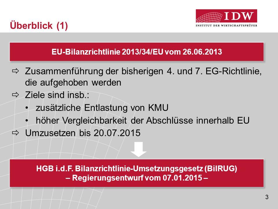 3 Überblick (1) EU-Bilanzrichtlinie 2013/34/EU vom 26.06.2013  Zusammenführung der bisherigen 4. und 7. EG-Richtlinie, die aufgehoben werden  Ziele