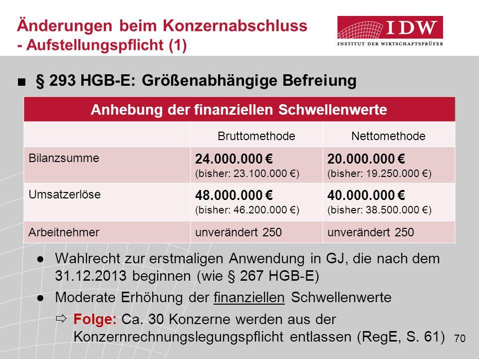 70 ■§ 293 HGB-E: Größenabhängige Befreiung ●Wahlrecht zur erstmaligen Anwendung in GJ, die nach dem 31.12.2013 beginnen (wie § 267 HGB-E) ●Moderate Er