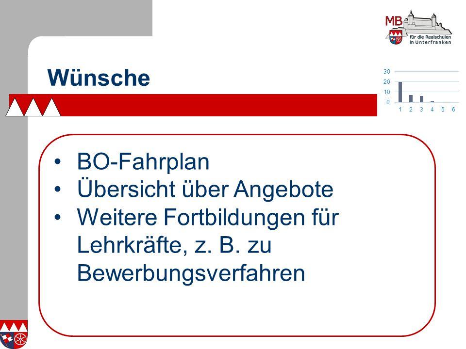 Wünsche BO-Fahrplan Übersicht über Angebote Weitere Fortbildungen für Lehrkräfte, z.