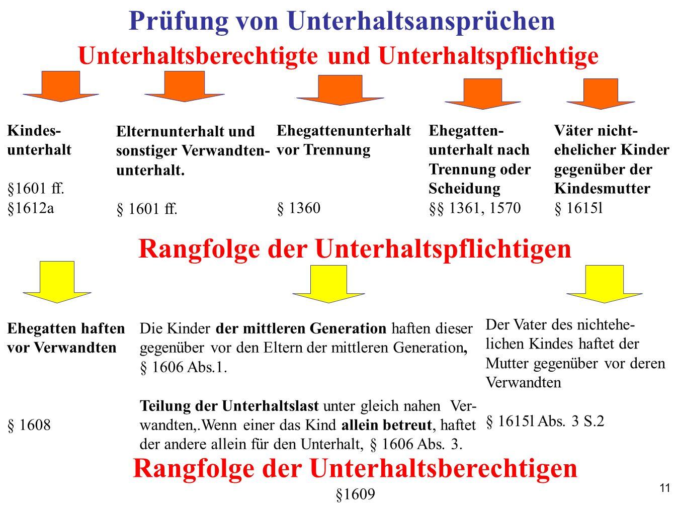 11 Prüfung von Unterhaltsansprüchen Kindes- unterhalt §1601 ff.