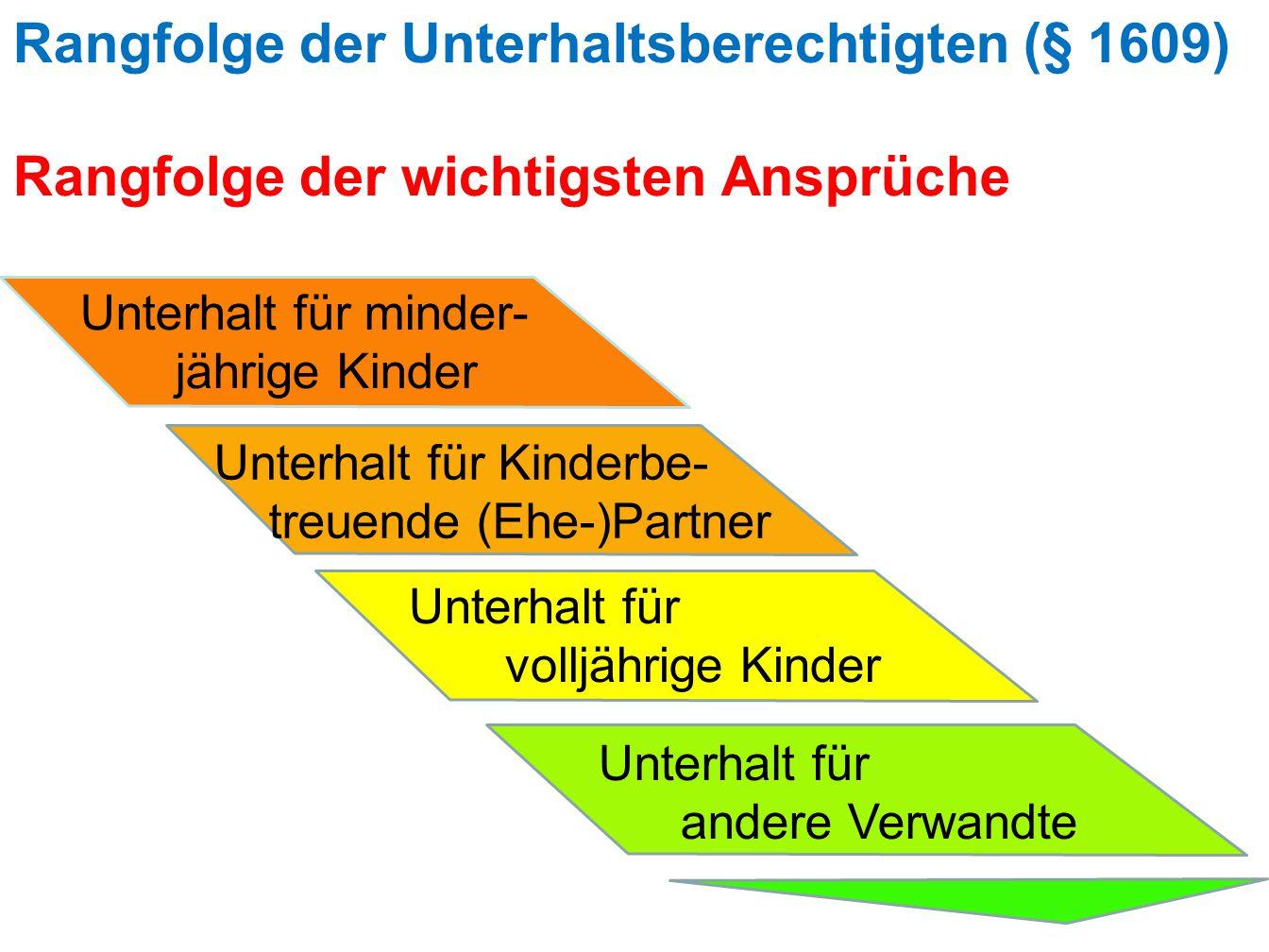 Rangfolge der Unterhaltsberechtigten (§ 1609) Rangfolge der wichtigsten Ansprüche Unterhalt für minder- jährige Kinder Unterhalt für Kinderbe- treuende (Ehe-)Partner Unterhalt für volljährige Kinder Unterhalt für andere Verwandte