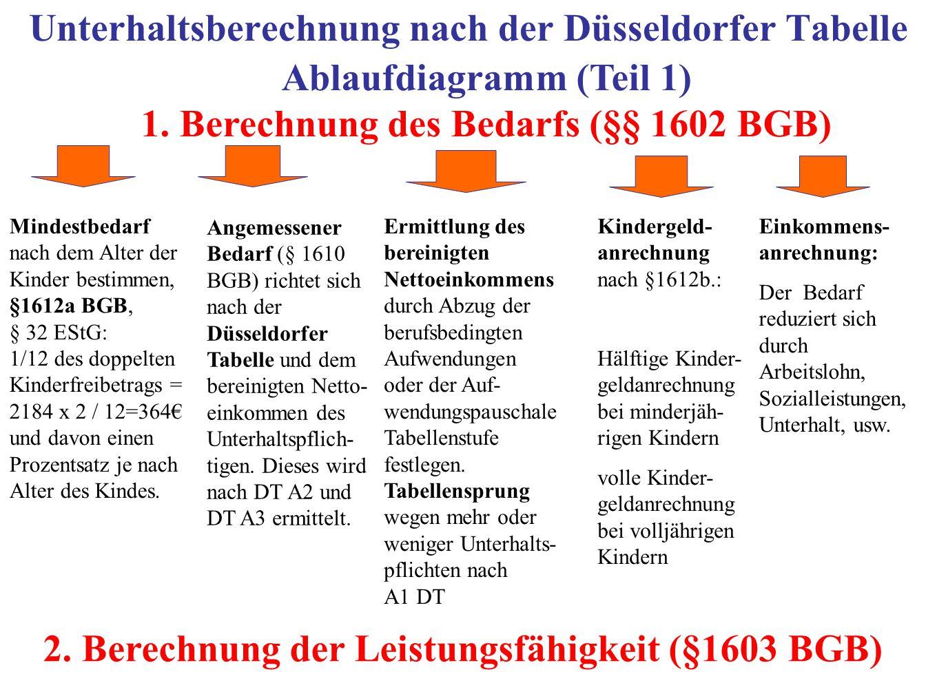 Unterhaltsberechnung nach der Düsseldorfer Tabelle Mindestbedarf nach dem Alter der Kinder bestimmen, §1612a BGB, § 32 EStG: 1/12 des doppelten Kinderfreibetrags = 2184 x 2 / 12=364€ und davon einen Prozentsatz je nach Alter des Kindes.