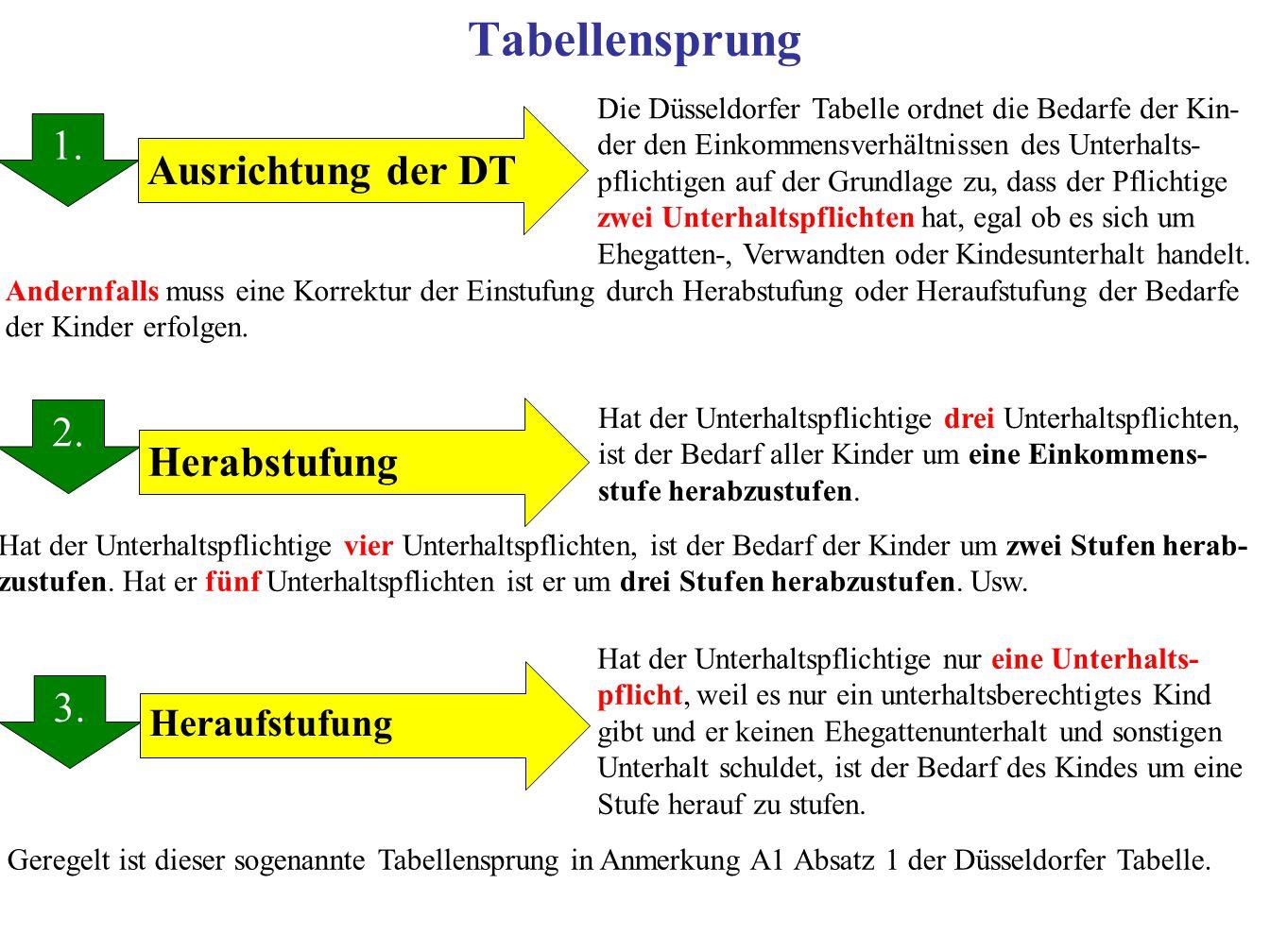 Tabellensprung 1.2. 3. 1.