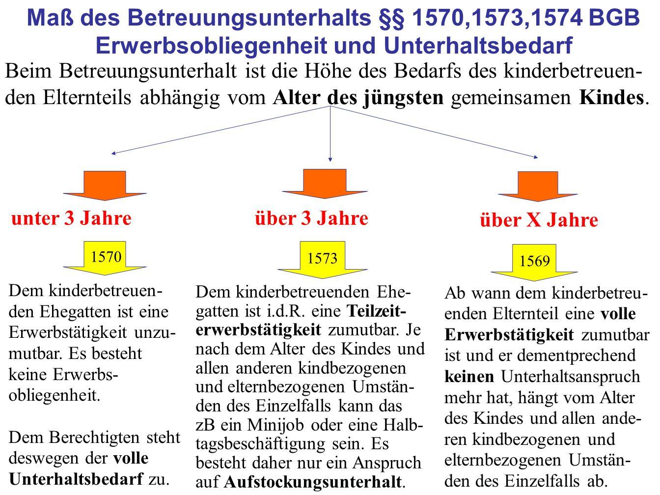 24 Maß des Betreuungsunterhalts §§ 1570,1573,1574 BGB Erwerbsobliegenheit und Unterhaltsbedarf unter 3 Jahre über X Jahre über 3 Jahre Dem kinderbetreuen- den Ehegatten ist eine Erwerbstätigkeit unzu- mutbar.