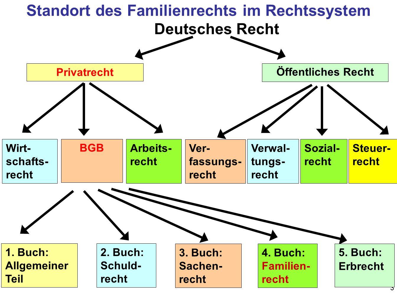 Ordne die unten genannten Rechtsgebiete folgenden Kategorien zu: Familien- recht Aktien- gesetz Grundgesetz Bürgerliches Recht BGB Arbeits- u.