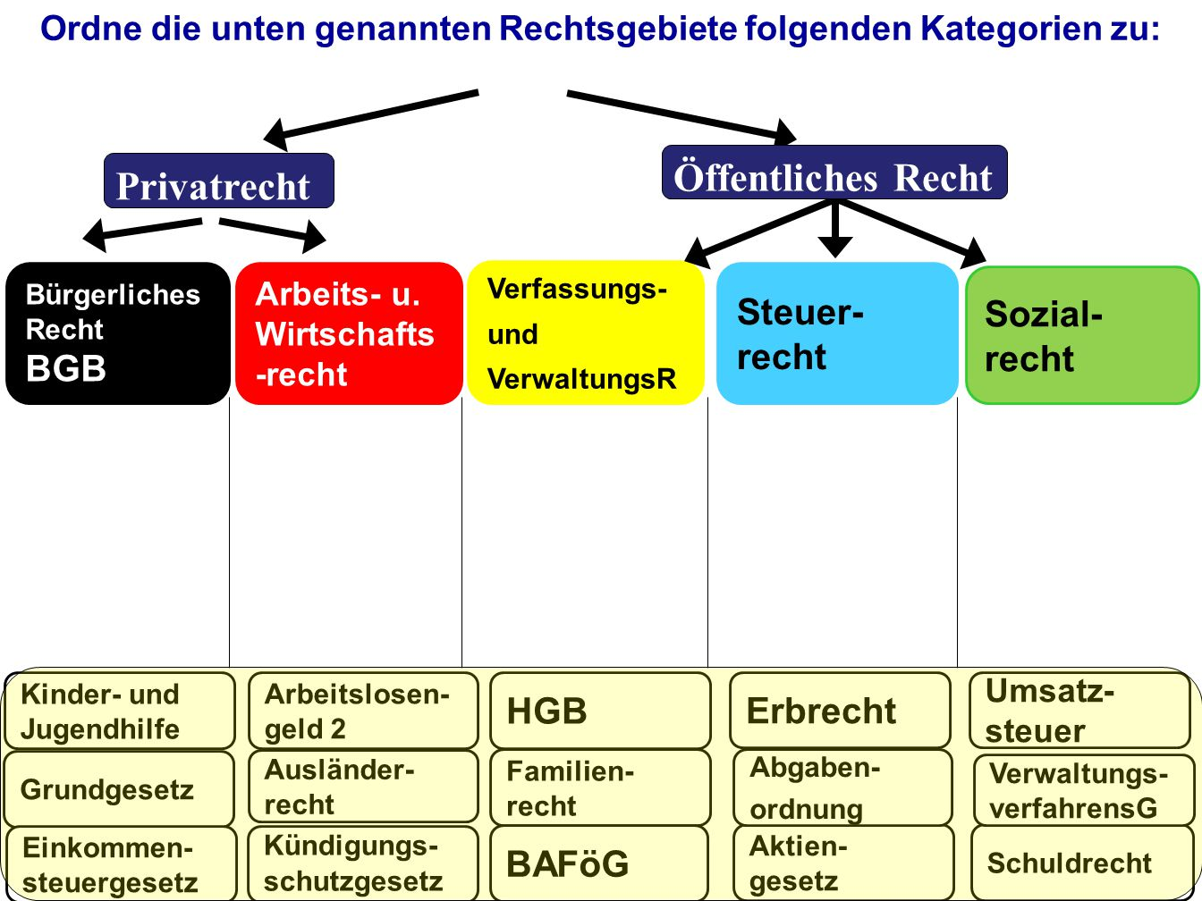 Mangelfallberechnung nach Düsseldorfer Tabelle (C.) 1.