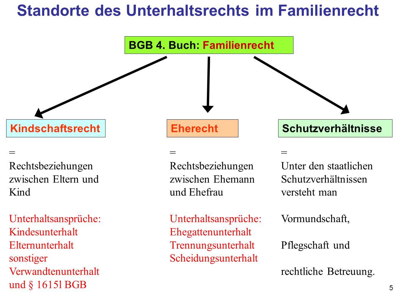 6 1.Buch: Allgemeiner Teil 2. Buch: Schuld- recht 3.