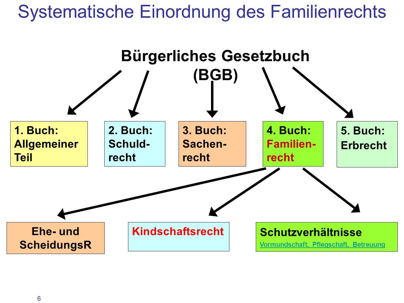 7 Abstammungs- recht und Ver- wandtschaft Namens- recht Adoptions- recht Sorge- recht Umgangs- recht Kindschaftsrecht Kindes- unterhalt regelt die Rechtsbeziehungen zwischen Eltern und Kind