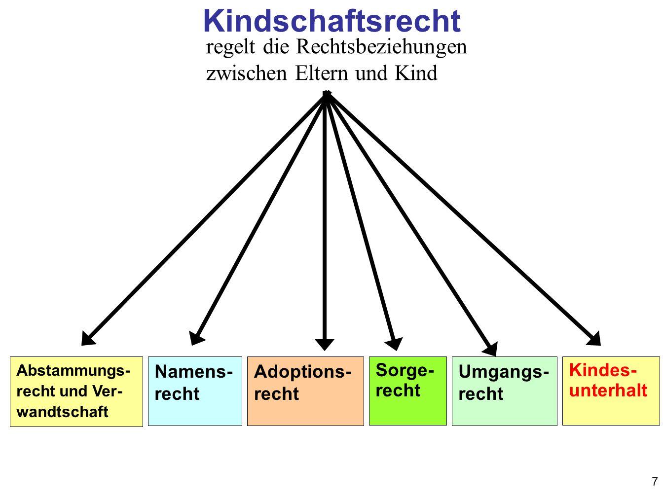 18 Unterhaltsberechnung nach der Düsseldorfer Tabelle Mindestbedarf nach dem Alter der Kinder bestimmen, §1612a BGB, § 32 EStG.