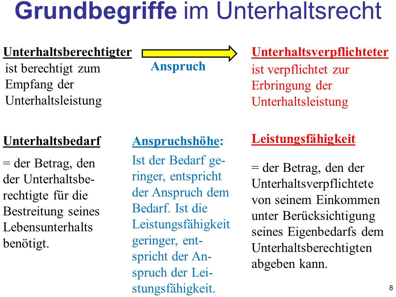 Überblick über die Anmerkungen zur Düsselorfer Tabelle A.