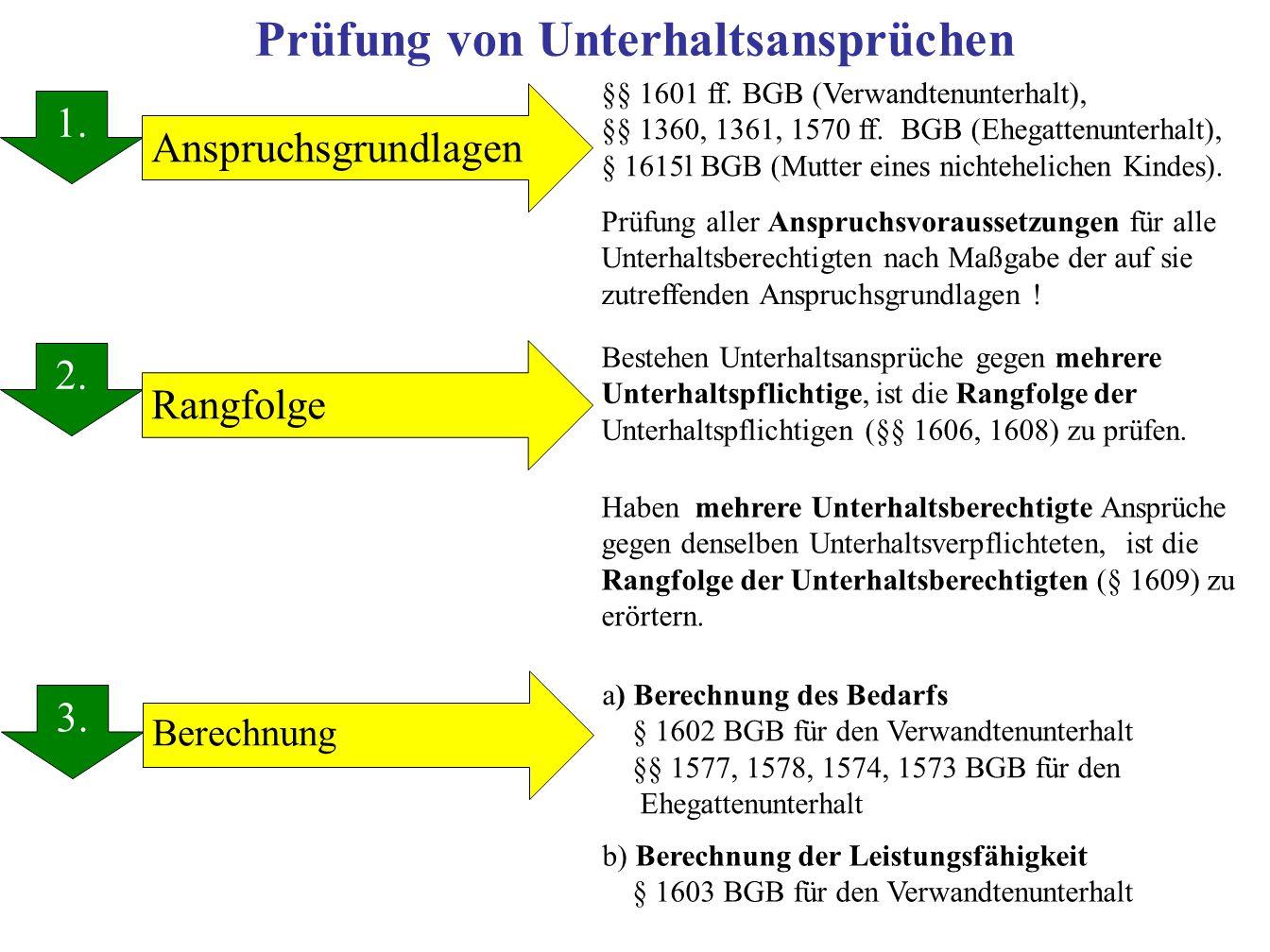 Prüfung von Unterhaltsansprüchen 1.2. 3. 1. Rangfolge Anspruchsgrundlagen Berechnung §§ 1601 ff.