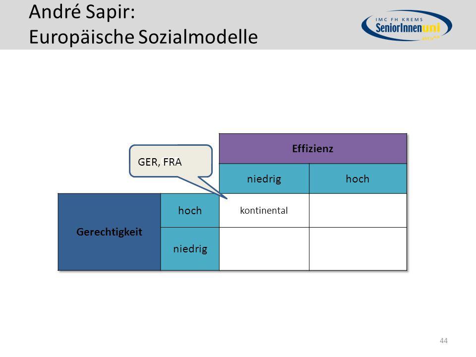 André Sapir: Europäische Sozialmodelle 44 GER GER, FRA