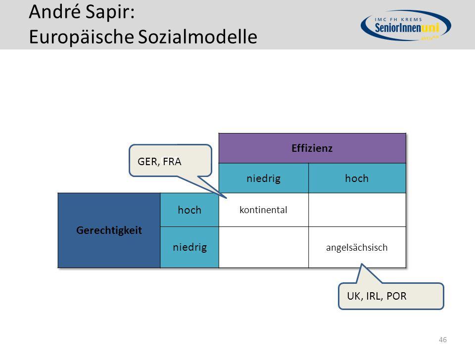 André Sapir: Europäische Sozialmodelle 46 GER GER, FRA UK, IRL, POR
