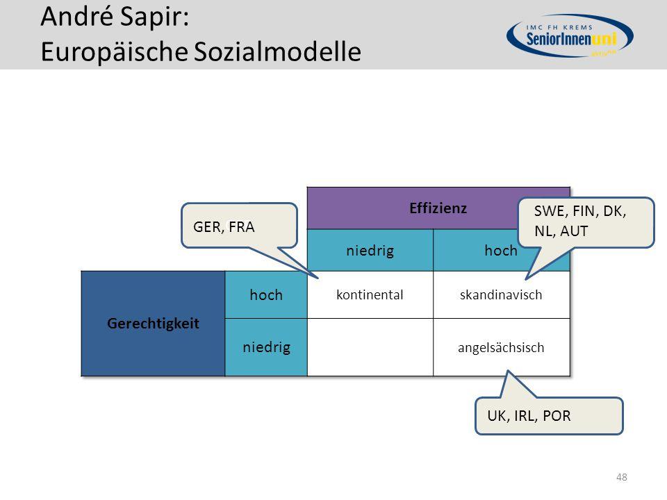 André Sapir: Europäische Sozialmodelle 48 GER GER, FRA UK, IRL, POR SWE, FIN, DK, NL, AUT