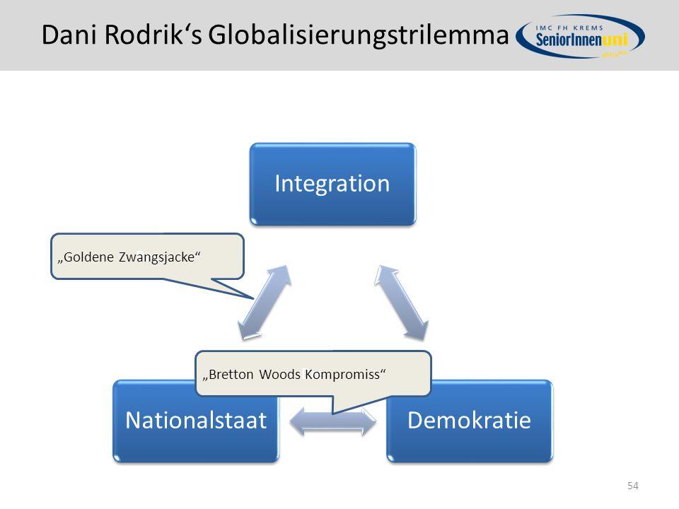 "Dani Rodrik's Globalisierungstrilemma IntegrationDemokratieNationalstaat 54 Bre ""Bretton Woods Kompromiss Bre ""Goldene Zwangsjacke"