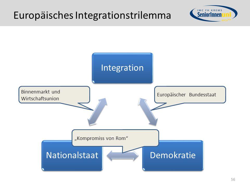 """Europäisches Integrationstrilemma IntegrationDemokratieNationalstaat 56 Bre """"Kompromiss von Rom Binnenmarkt und Wirtschaftsunion Europäischer Bundesstaat"""