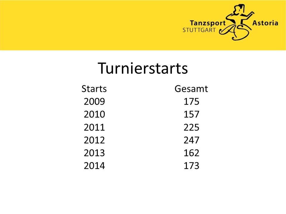 Turnierstarts Starts 2009 2010 2011 2012 2013 2014 Gesamt 175 157 225 247 162 173