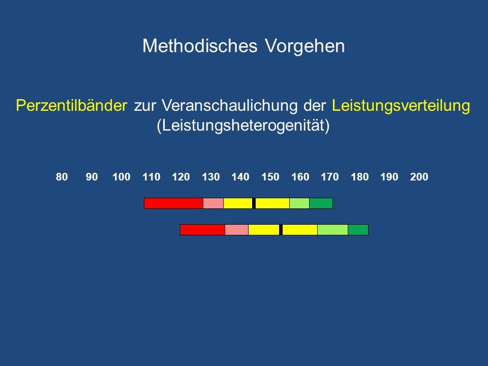 Methodisches Vorgehen Perzentilbänder zur Veranschaulichung der Leistungsverteilung (Leistungsheterogenität)