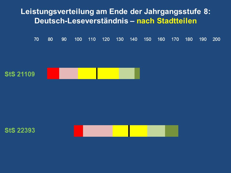 Leistungsverteilung am Ende der Jahrgangsstufe 8: Deutsch-Leseverständnis – nach Stadtteilen StS 21109 StS 22393