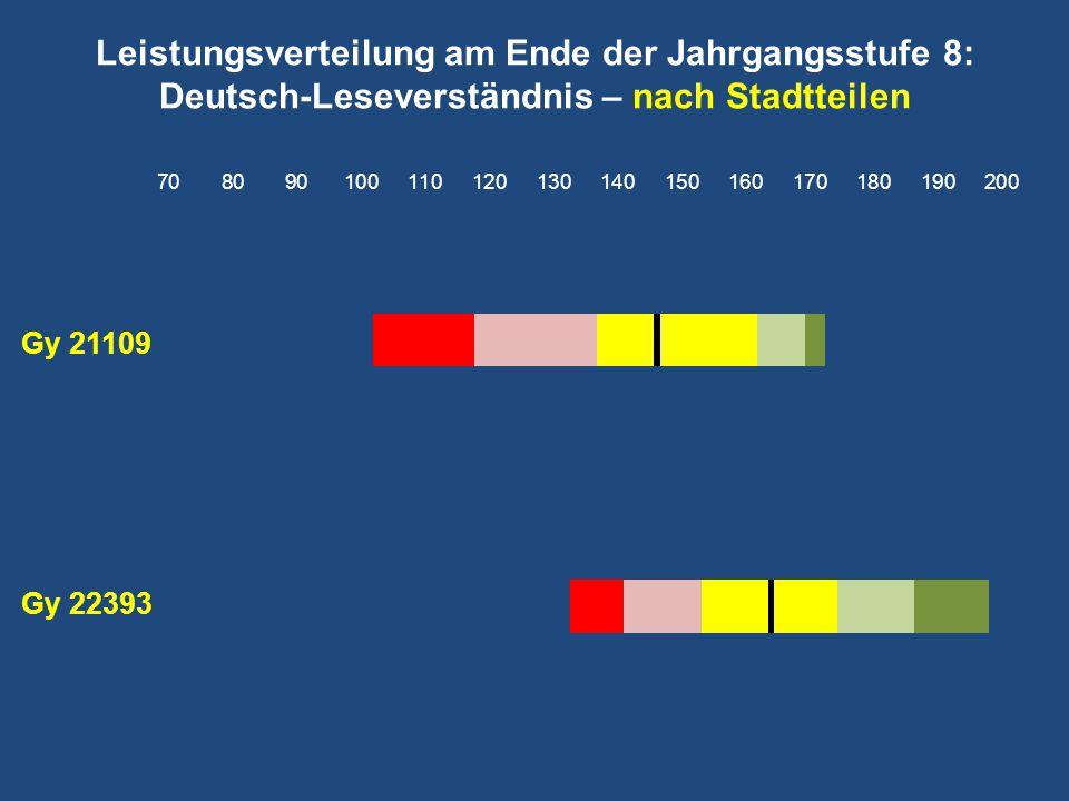 Leistungsverteilung am Ende der Jahrgangsstufe 8: Deutsch-Leseverständnis – nach Stadtteilen Gy 21109 Gy 22393