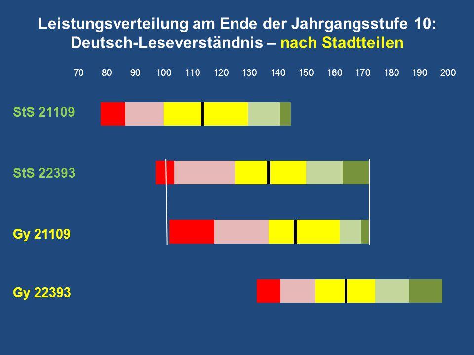 Leistungsverteilung am Ende der Jahrgangsstufe 10: Deutsch-Leseverständnis – nach Stadtteilen StS 21109 StS 22393 Gy 21109 Gy 22393