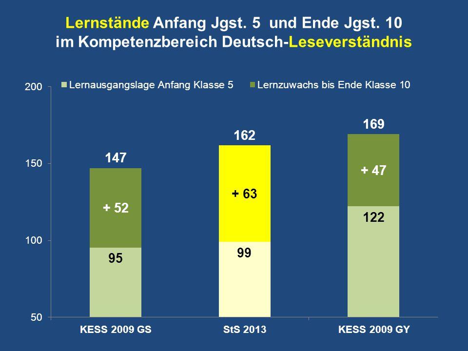 Lernstände Anfang Jgst. 5 und Ende Jgst. 10 im Kompetenzbereich Deutsch-Leseverständnis KESS 2009 GSStS 2013KESS 2009 GY
