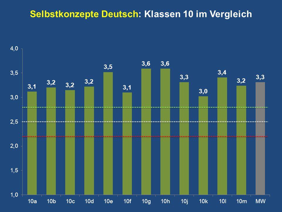 Selbstkonzepte Deutsch: Klassen 10 im Vergleich