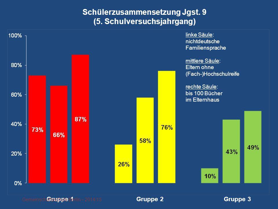 linke Säule:mittlere Säule rechte Säule: nichtdeutsche Eltern ohne (Fach-) bis 100 Bücher FamilienspracheHochschulreife im Elternhaus Schülerzusammens