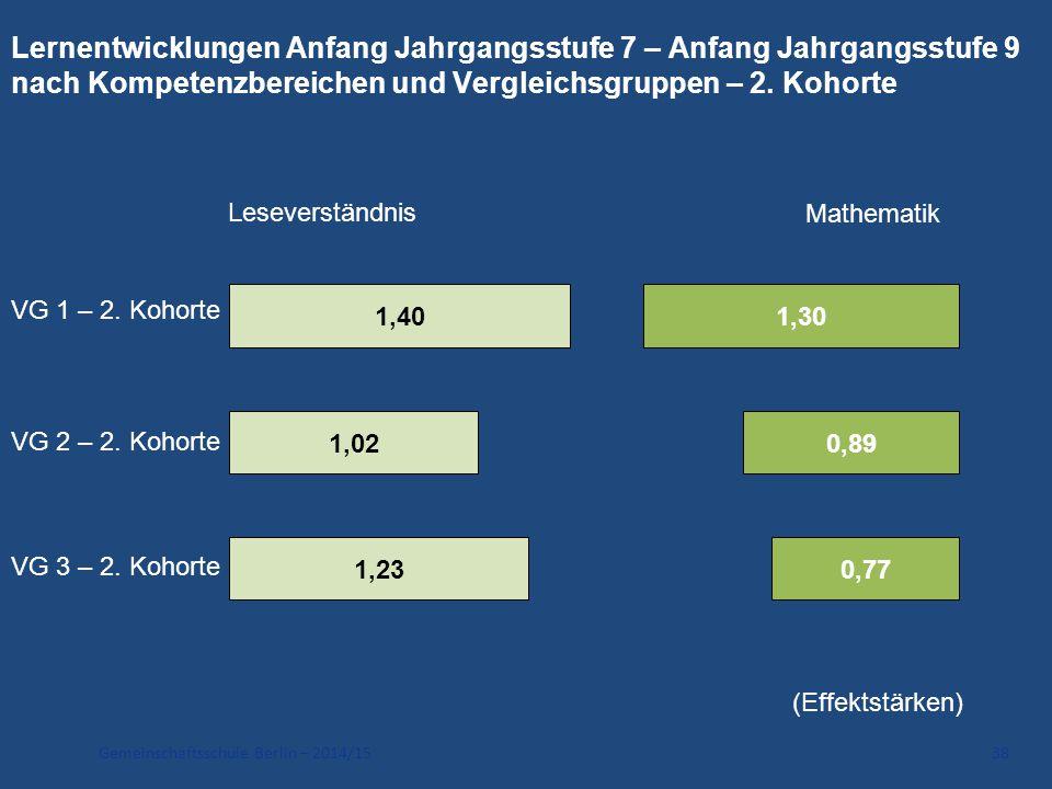 Gemeinschaftsschule Berlin – 2014/15 38 Lernentwicklungen Anfang Jahrgangsstufe 7 – Anfang Jahrgangsstufe 9 nach Kompetenzbereichen und Vergleichsgrup
