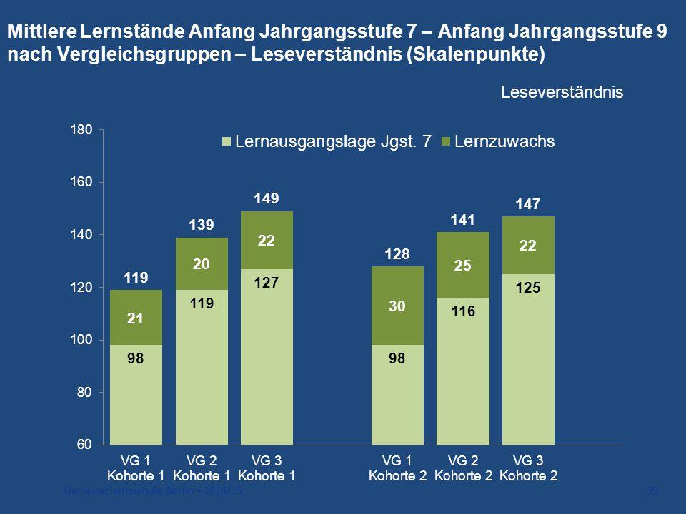 Gemeinschaftsschule Berlin – 2014/15 39 Mittlere Lernstände Anfang Jahrgangsstufe 7 – Anfang Jahrgangsstufe 9 nach Vergleichsgruppen – Leseverständnis