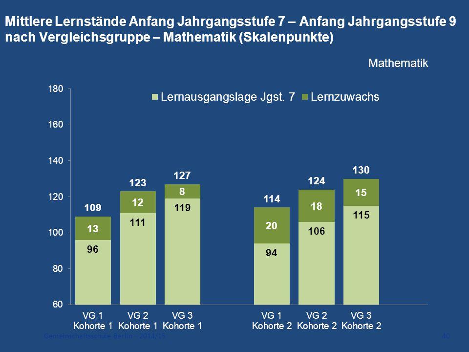 Gemeinschaftsschule Berlin – 2014/15 40 Mittlere Lernstände Anfang Jahrgangsstufe 7 – Anfang Jahrgangsstufe 9 nach Vergleichsgruppe – Mathematik (Skal