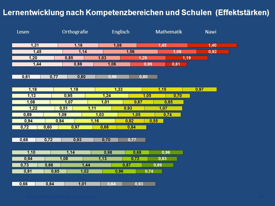 Gemeinschaftsschule Berlin – 2014/15 41 Lernentwicklung nach Kompetenzbereichen und Schulen (Effektstärken) LesenOrthografieEnglischMathematikNawi