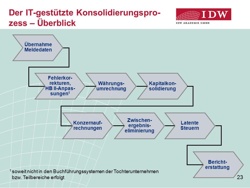 23 Währungs- umrechnung Fehlerkor- rekturen, HB II-Anpas- sungen 1 Übernahme Meldedaten Bericht- erstattung Latente Steuern Kapitalkon- solidierung Zw