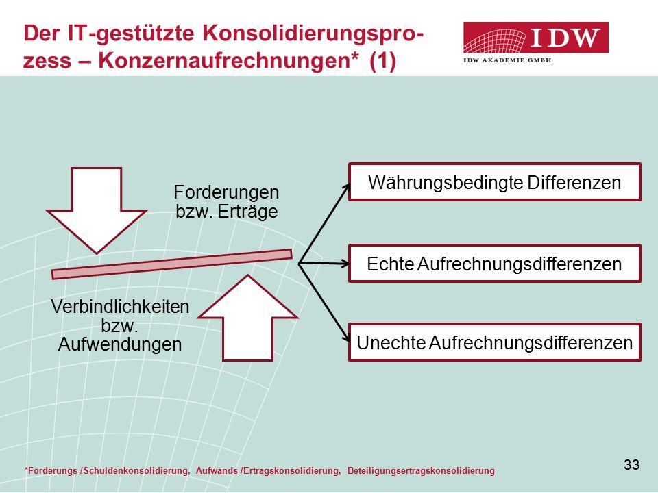 33 Der IT-gestützte Konsolidierungspro- zess – Konzernaufrechnungen* (1) *Forderungs-/Schuldenkonsolidierung, Aufwands-/Ertragskonsolidierung, Beteili