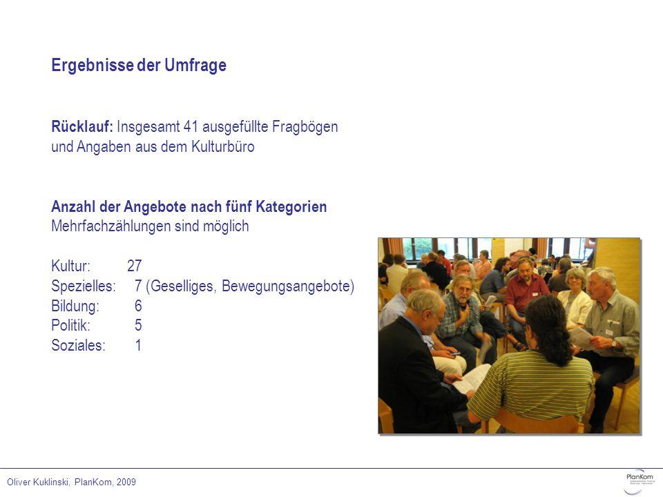 Oliver Kuklinski, PlanKom, 2009 Ergebnisse der Umfrage Rücklauf: Insgesamt 41 ausgefüllte Fragbögen und Angaben aus dem Kulturbüro Anzahl der Angebote nach fünf Kategorien Mehrfachzählungen sind möglich Kultur:27 Spezielles:7 (Geselliges, Bewegungsangebote) Bildung:6 Politik:5 Soziales:1