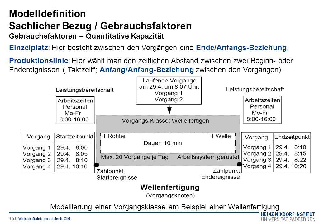 Modelldefinition Sachlicher Bezug / Gebrauchsfaktoren Gebrauchsfaktoren – Quantitative Kapazität Wirtschaftsinformatik, insb. CIM Einzelplatz: Hier be