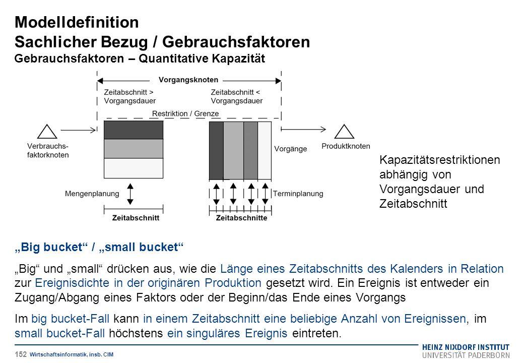 """Modelldefinition Sachlicher Bezug / Gebrauchsfaktoren Gebrauchsfaktoren – Quantitative Kapazität Wirtschaftsinformatik, insb. CIM """"Big bucket"""" / """"smal"""