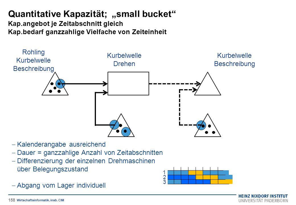 """Quantitative Kapazität; """"small bucket"""" Kap.angebot je Zeitabschnitt gleich Kap.bedarf ganzzahlige Vielfache von Zeiteinheit Wirtschaftsinformatik, ins"""