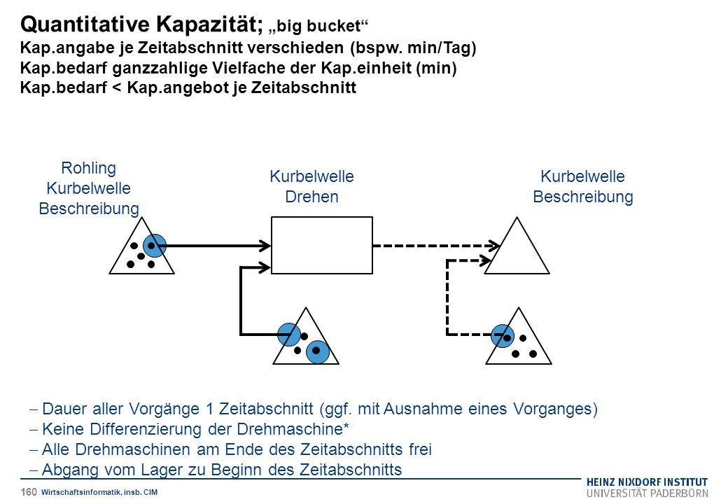 "Quantitative Kapazität; ""big bucket"" Kap.angabe je Zeitabschnitt verschieden (bspw. min/Tag) Kap.bedarf ganzzahlige Vielfache der Kap.einheit (min) Ka"
